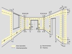 Основные правила электромонтажа электропроводки в помещениях в Кургане. Электромонтаж компанией Русский электрик